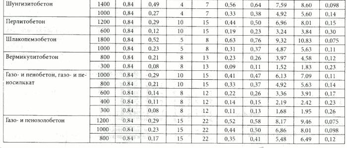 50-100 теплоизоляция